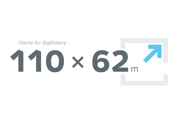 Fläche für Big Battery 110 x 62 m